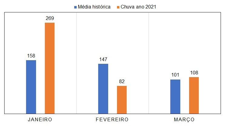chuvas_umuarama_2021