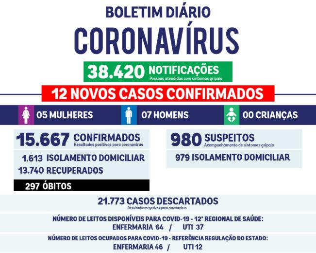 Saúde atualiza boletim da covid-19 com 12 casos positivos